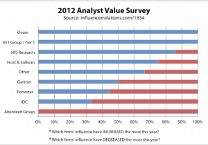 2012 Analyst Value Survey