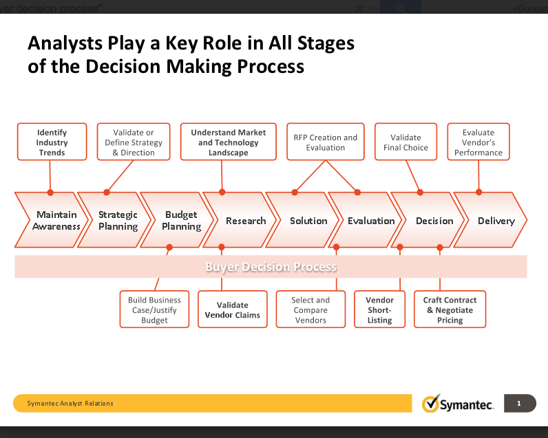 AR Classics: How analysts influence the Buyer Decision Process