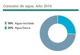 El 74% del agua utilizada es reciclada en el proceso