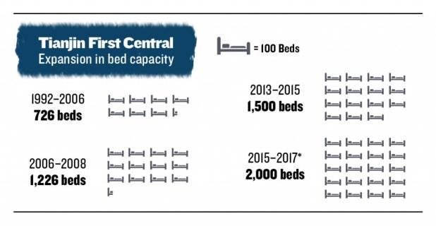 Évolution du nombre de lits du Premier hôpital central de Tianjin (Infographie Epoch Times)