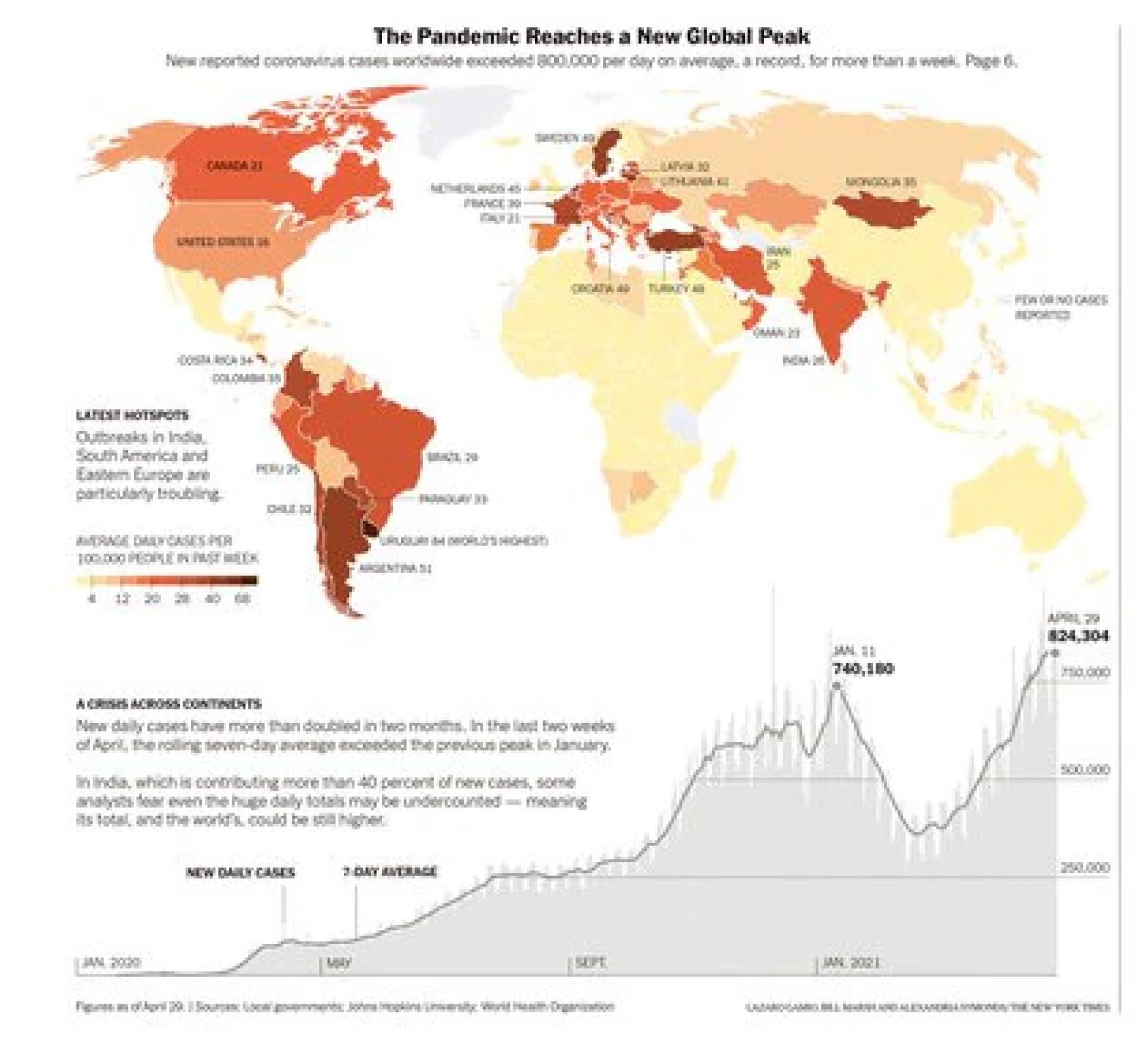 El número global de infecciones se ha disparado desde principios de marzo, duplicándose con creces en dos meses. Hace más de una semana que la tasa media diaria se mantiene por encima de los 800.000 contagios. En marrón oscuro los países con medias más altas de contagio pro cada 100.000 habitantes.