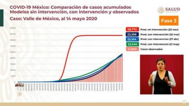 De no haberse aplicado la estrategia, el 10 de abril se habría llegado al pico de la epidemia, dijo López-Gatell (Foto: SSa)