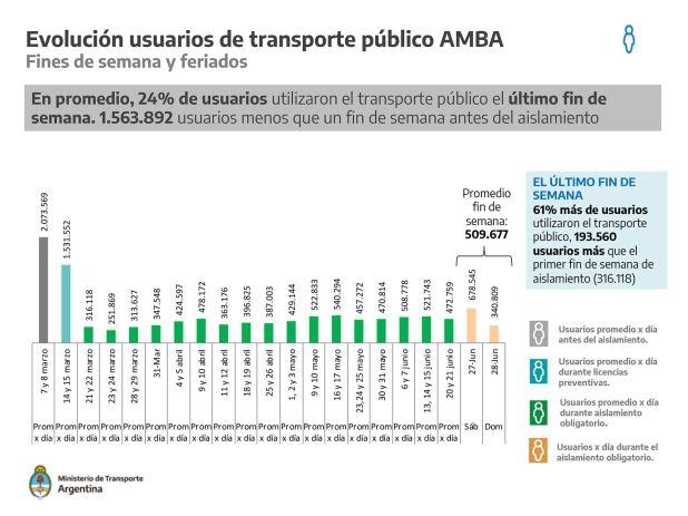 transporte publico en cuarentena