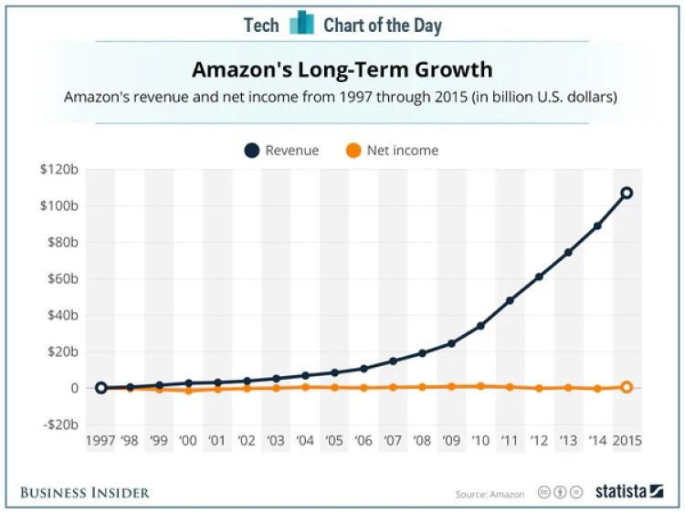El crecimiento de Amazon en el largo plazo. (statista.com)
