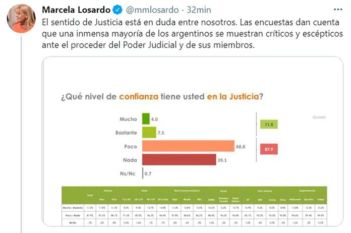 Tweets Alberto Fernandez y marcela losardo