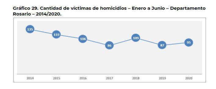 Los homicidios en Rosario, primer trimestre del año, desde 2014 a 2020.