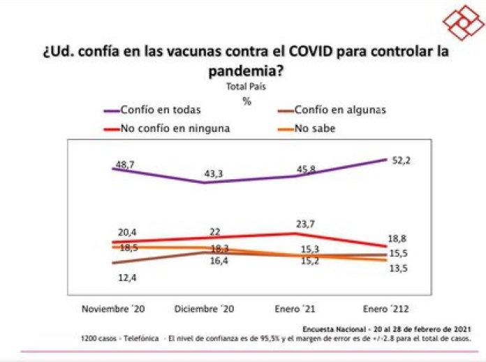 El nivel de confianza en las vacunas contra el COVID-19 para controlar la pandemia pasó de un 45,8% en enero a un 52,2% en febrero.