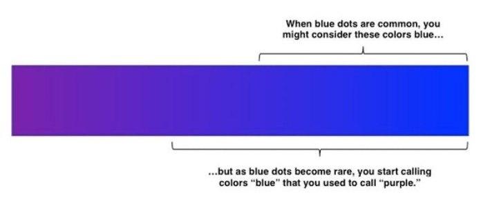 """¿Son azules o son violetas? """"Cuando los puntos azules son comunes, se puede considerar que estos colores son azules"""", explica la selección superior. La inferior marca hasta dónde el cerebro humano sigue viendo azul cuando los puntos de ese color escasean frente a los violetas."""