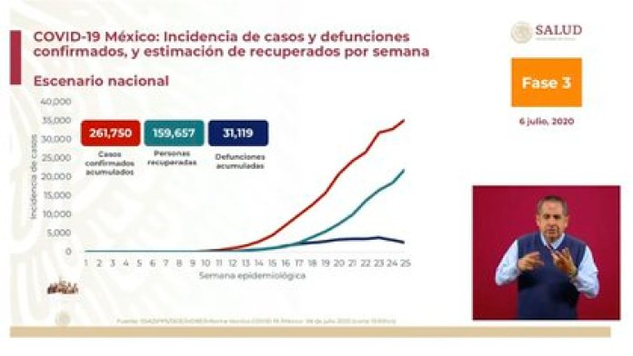 En la ciudad de México se han registrado  52,658 casos confirmados acumulados y 7,053 defunciones por COVID-19 (Foto: SSA)
