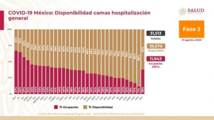 Ocupación de camas de atención general en todo México (Foto: SSA)