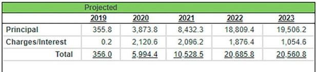 Proyecciones del Fondo Monetario Internacional respecto del crecimiento global