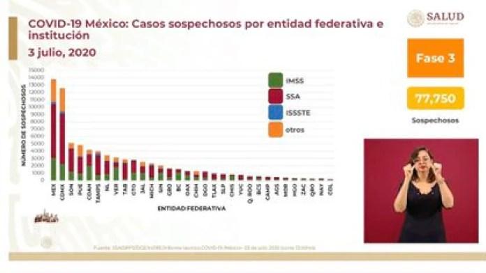 Detalló Alomía que hay 77,750 casos sospechosos, y muchos de ellos fueron detectados por hospitales de la Secretaría de Salud  (Foto: SSA)