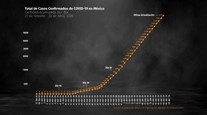 This is how the confirmed cases of COVID-19 have grown in the country since the end of February, when the epidemic began in Mexico (Photo: Infobae México)