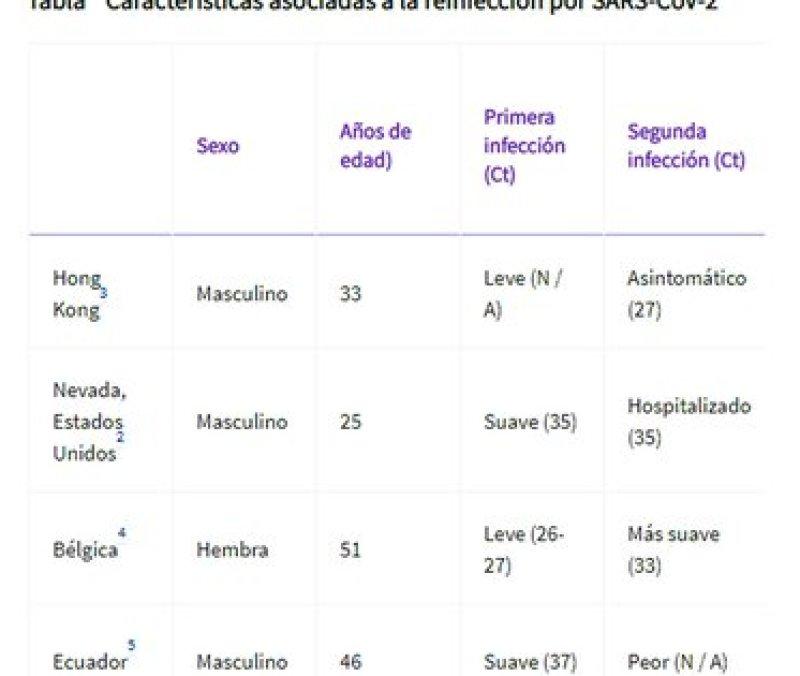 Los datos se obtuvieron el 14 de septiembre de 2020 para los casos de reinfección confirmados por secuencias del genoma viral. Ct = umbral de ciclo. N / A = no disponible. SARS-CoV-2 = síndrome respiratorio agudo severo coronavirus 2 (The Lancet)