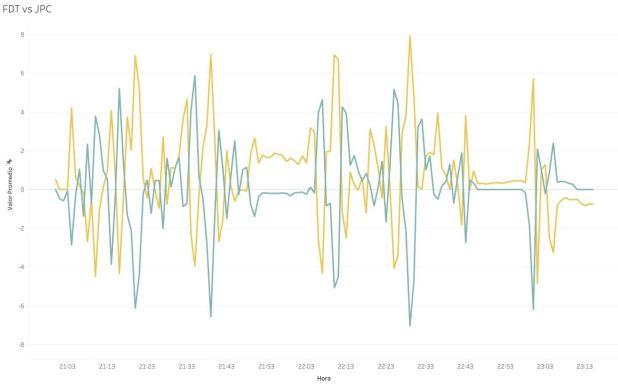 Gráfico de la serie temporal medida por la UBA donde el eje horizontal es el tiempo, el vertical es el impacto, y el eje 0 es neutro. Los amarillos son votantes de Juntos por el Cambio. Los azules del Frente de Todos.