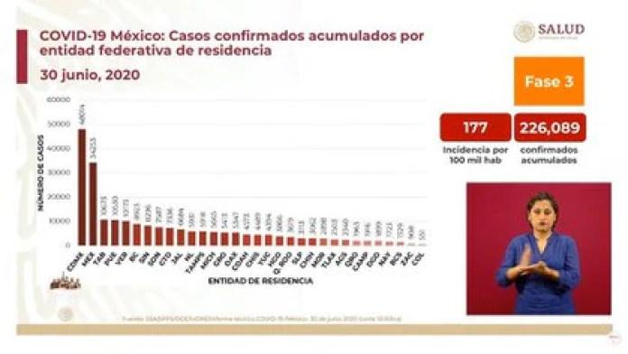 La Ciudad de México, el Estado de México y Tabasco, son las tres entidades con la mayor carga acumulada de casos positivos por coronavirus en México (Foto: SSA)