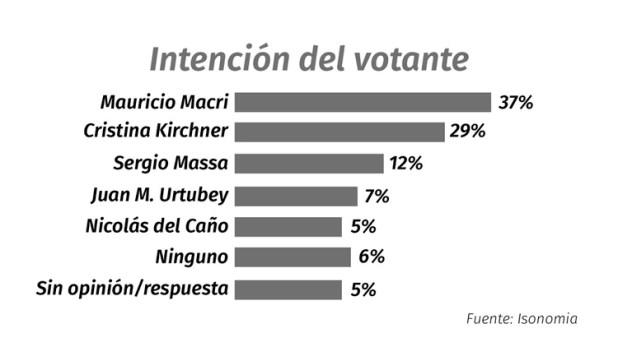 La imagen positiva del presidente Mauricio Macri trepó al 51% en diciembre según encuesta de Isonomia