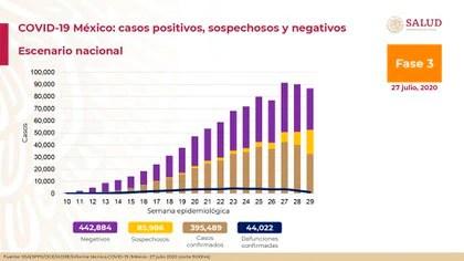 Hasta este lunes 27 de julio, se han contabilizado 442,884 casos negativos, 85,986 sospechosos y 256,777 pacientes recuperados (Foto: SSA)