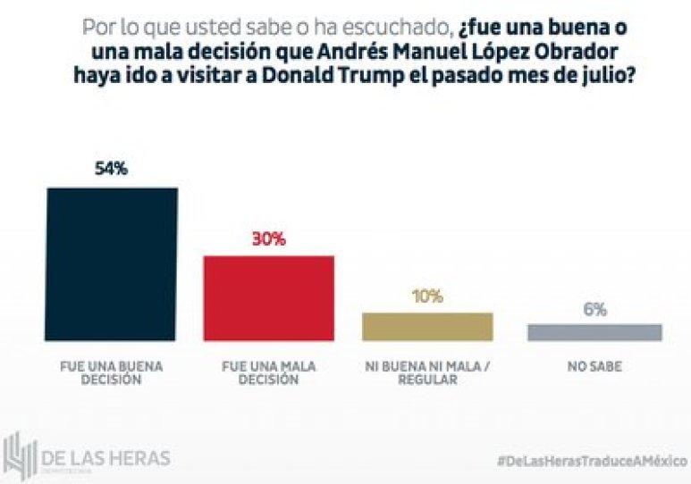 El 54% de los participantes de la encuesta considera que fue una buena decisión que López Obrador se haya reunido en el país vecino con el presidente estadounidense Donald Trump (Foto: De las Heras)