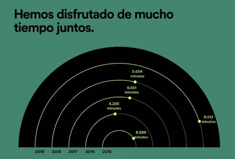Una de las funciones más interesantes está relacionada con el tiempo que los usuarios pasan escuchando música. (Foto: Spotify)