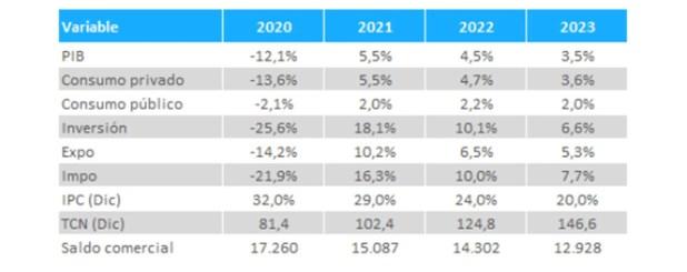 Presupuesto 2021 (gráfico) SF