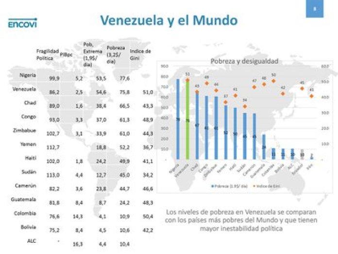 Venezuela y el mundo