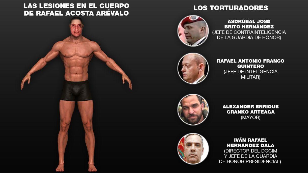 Los torturadores de Rafael Acosta.