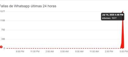 Se registró un pico de reclamos esta tarde (DownDetector)