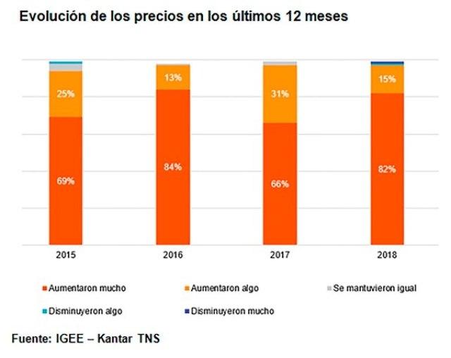 """Un 82% de los encuestados por Kantar consideró que los precios en los últimos 12 meses habían """"aumentado mucho"""""""