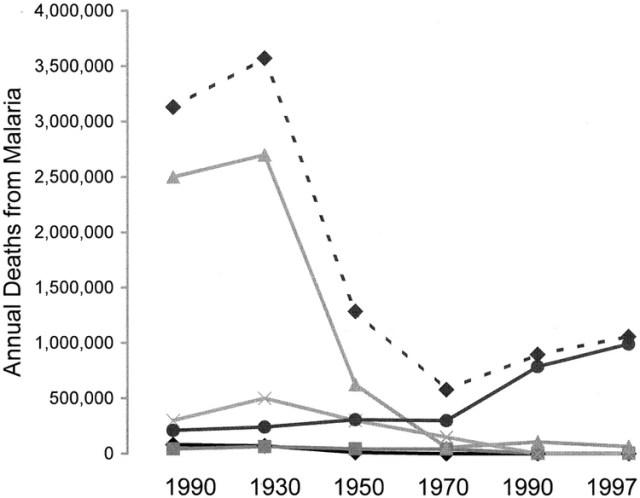 Evolución en el número de muertes por malaria. La línea de puntos hace referencia a las muertes mundiales; el resto, a regiones como Europa, Sudamérica, África y el sudeste asiático.