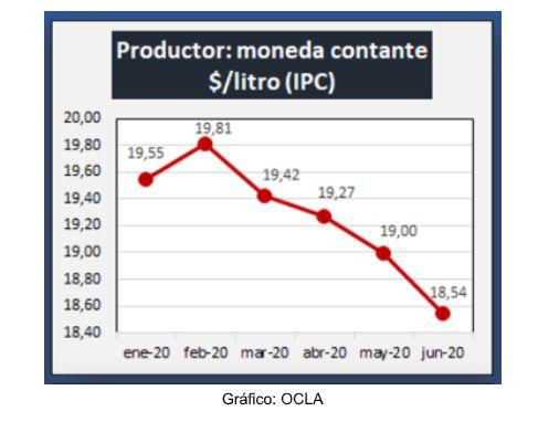 Leche   Producción    Precio    Caprolecoba  OCLA