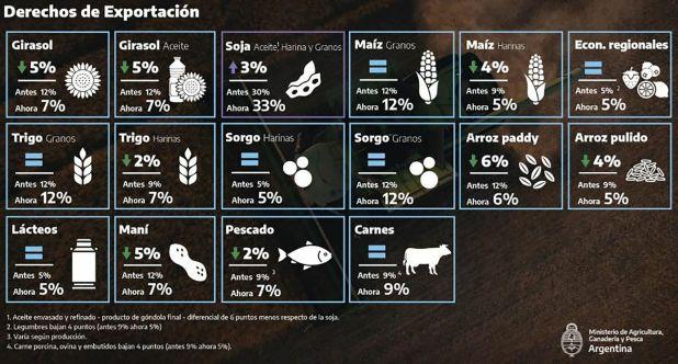 Además de la suba de la alícuota máxima para el complejo sojero, también hubo bajas para los derechos de exportación de otros productos