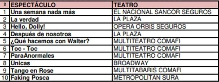 Cartelera de teatro Buenos Aires 06/01 al 12/01/20 (Foto: AADET)