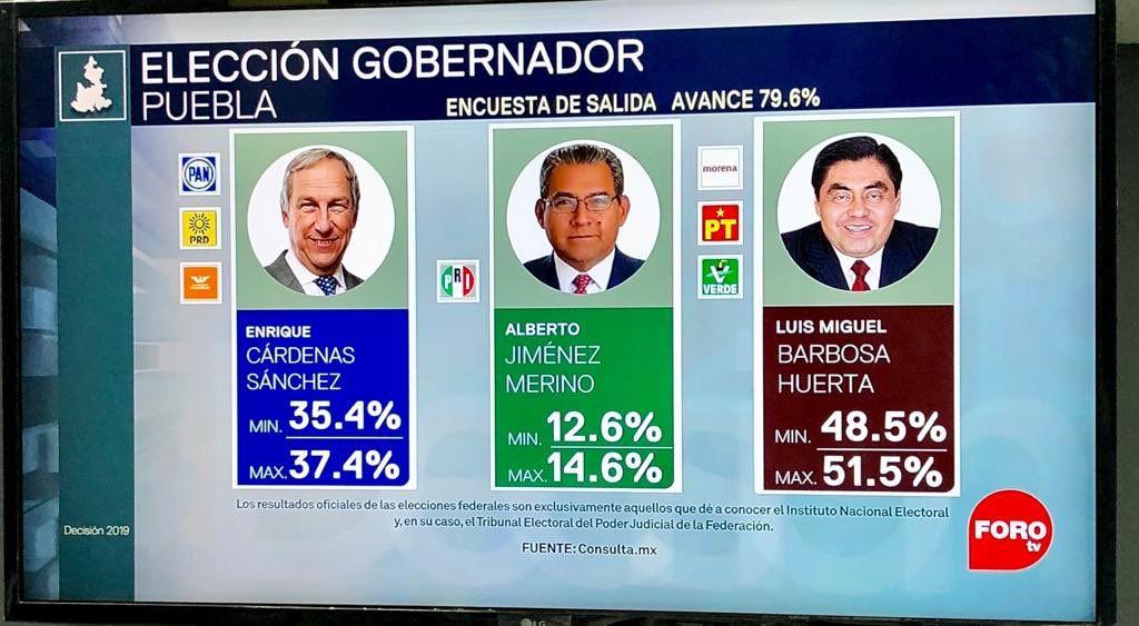 Las proyecciones de la encuestadora Consulta Mitofsky para las elecciones de gobernador en Puebla (Foto: Especial)