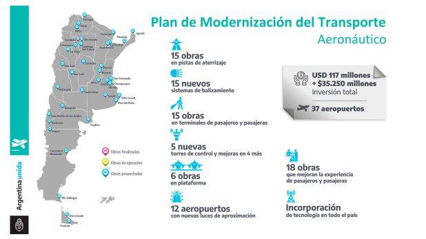plan de modernizacion del transporte