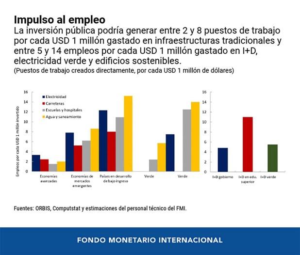 Inversión FMI