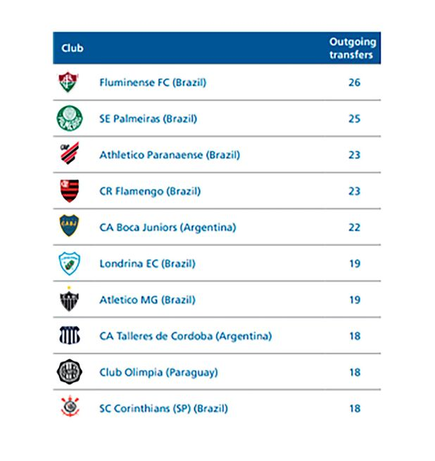 Cuadros-informe-FIFA-sobre-fichajes-en-2020