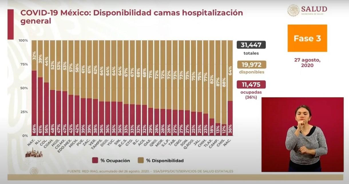 Hasta el 27 de agosto, la Red IRAG reportó que existen 19,972 camas generales disponibles y 11,475 (36%) ocupadas (Foto: SSa)