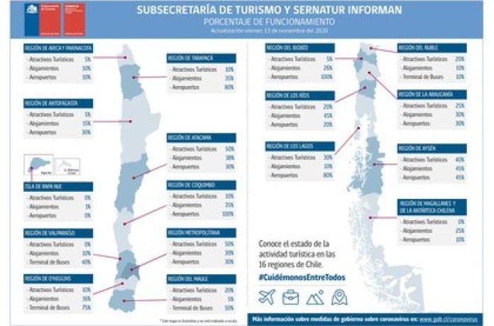 El SERNATUR entregó información sobre sus capacidades turísticas a pocos días de la reapertura de las fronteras de Chile