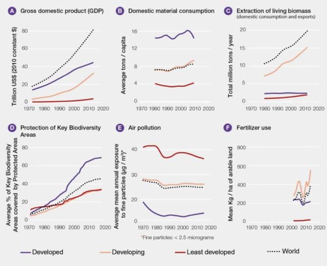Figura 2. Sendas de crecimiento desde 1970 para varios indicadores sobre interacción entre sociedad y medio ambiente a nivel global. IPBES