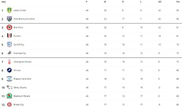Tabla posiciones final Championship