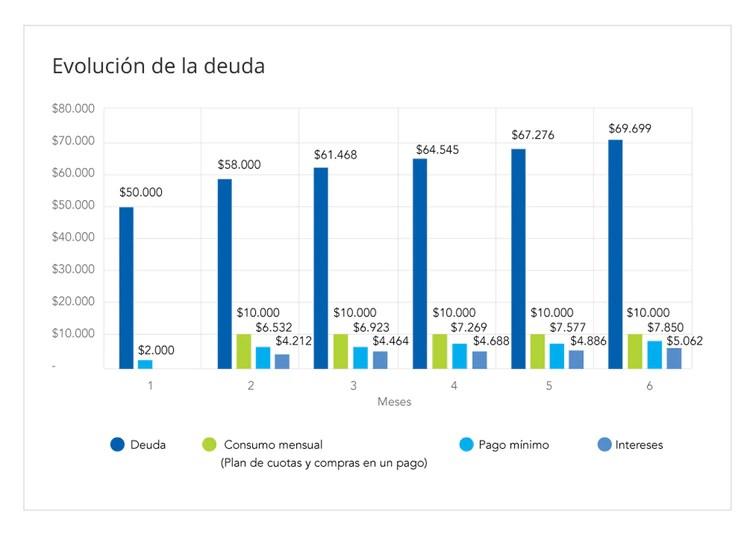 Situación gráfica sobre una deuda de $50.000, con un pago mínimo inicial de $2.000 e intereses de 5% mensuales sobre la deuda