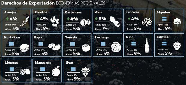 Algunas exportaciones de economías regionales saldrán beneficiadas con los cambios a retenciones, según Agricultura