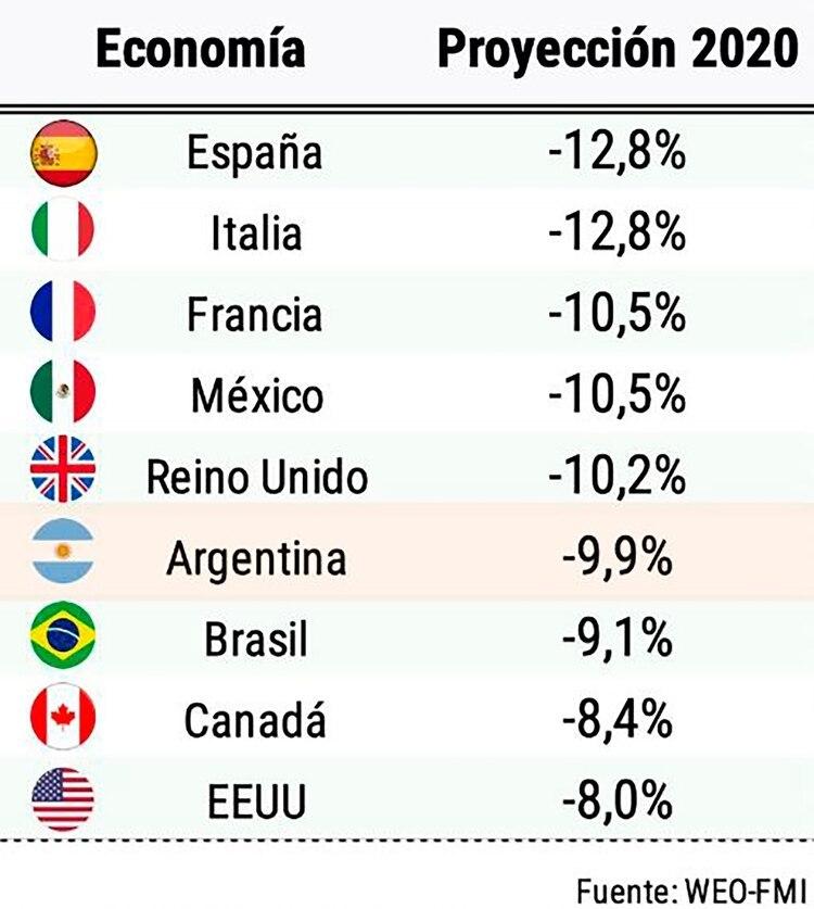 Las 10 economías del mundo cuyo PBI más caerá en 2020, según el FMI