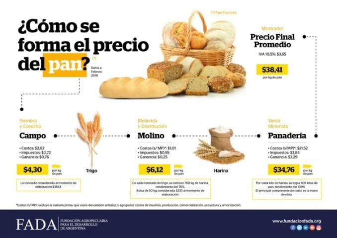 El trigo solo es el 9,3% del precio del pan y la panadería explica el 64,6%