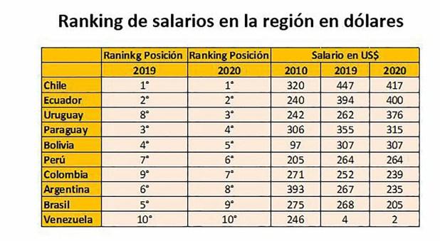 Argentina Rankings Comparativos Covid 19 Economía