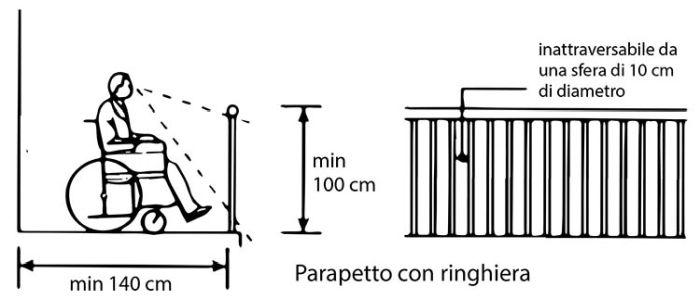 barriere architettoniche: regole per progettare parapetti e ringhiere