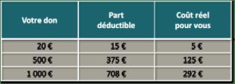 tableau-deduction-fiscale