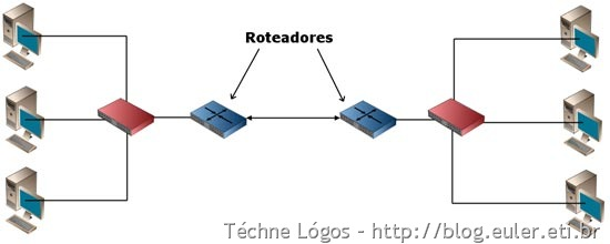 redes_interligadas