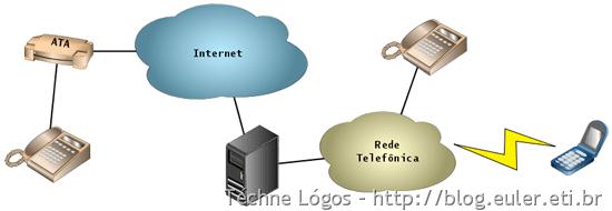 VoIP_Telefone_para_Telefone